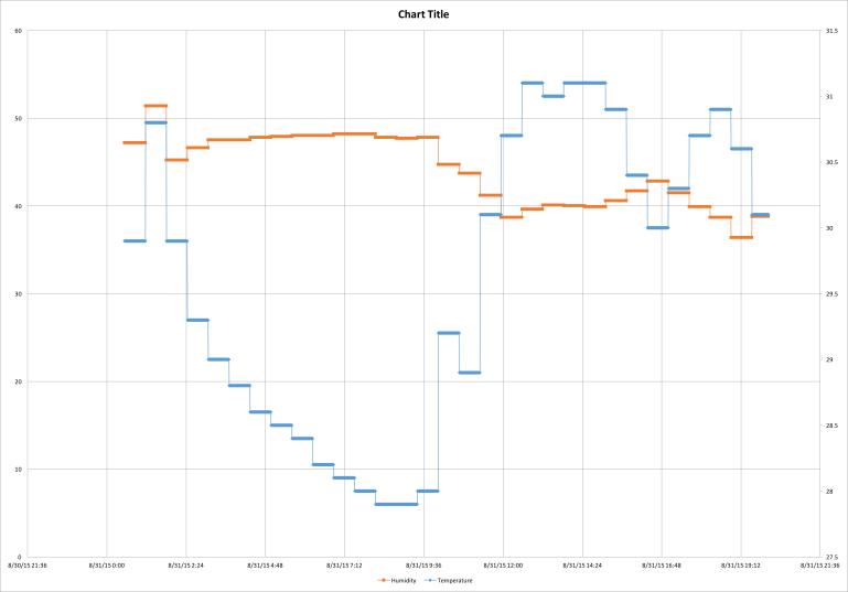 Data Logger Problem Chart