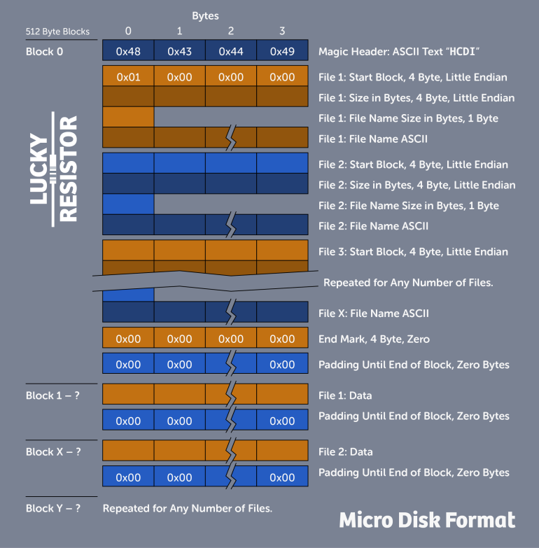 Micro Disk Format